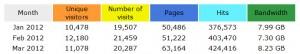 Besucherstatistik Reflections 2012